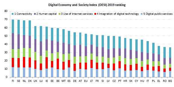 Sverige tvåa i EUs digitaliseringsindex