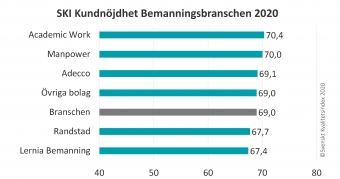 SKI Bemanning ranking 2020