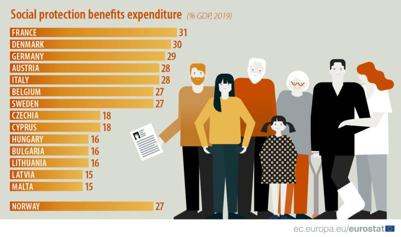 Frankrike satsar mest på välfärd i EU